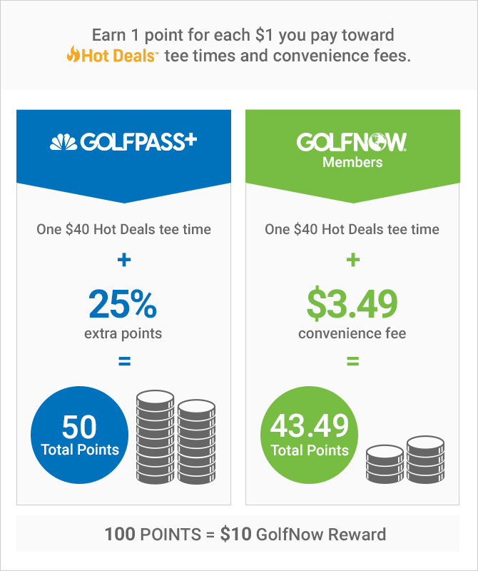 GolfNow Rewards infographic